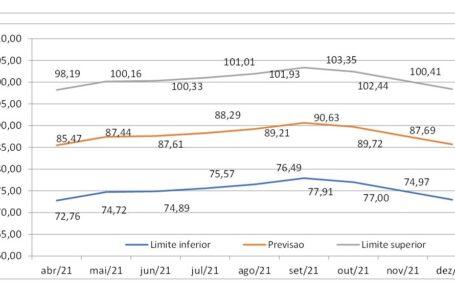Projeção de preços médios e limites inferiores e superiores com base no cenário de abril. Fonte: Conab