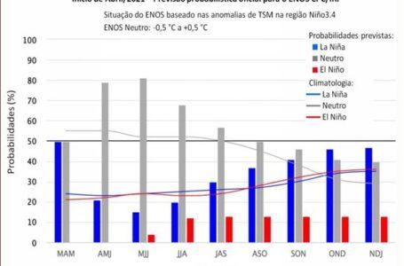 Figura 1: Previsão probabilística de consenso do International Research Institute for Climate and Society (CPC/IRI), atualizada no início de abril de 2021. As barras em azul significam probabilidade de La Niña, as cinzas de Neutralidade e as vermelhas de El Niño. Fonte: Adaptado de IRI (Columbia University).