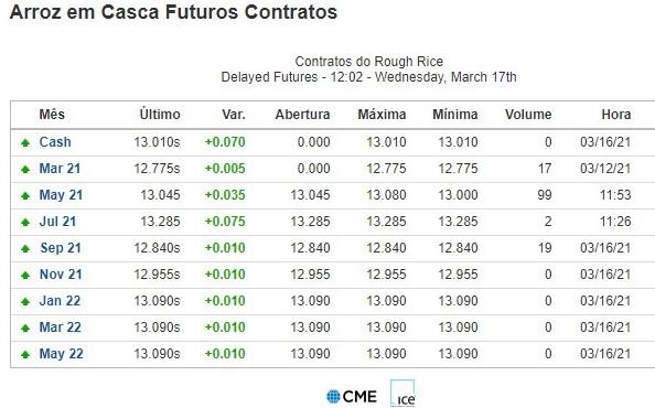 Sem estímulo às vendas volume de contratos futuros é baixo nos EUA