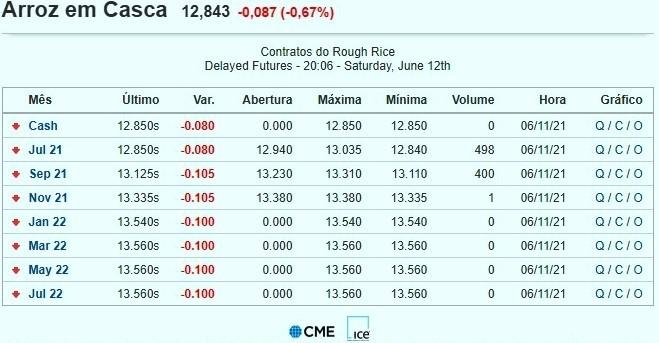 Mercado futuro cai nos EUA apesar do relatório do USDA